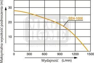 Поливна бензинова помпа KOSHIN SEH-100X